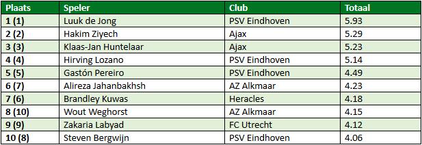 Eredivisie in cijfers speelronde 31 3