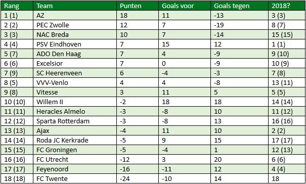 Eredivisie in cijfers speelronde 31 4