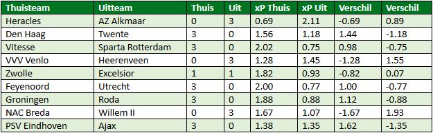 Eredivisie in cijfers speelronde 31 6