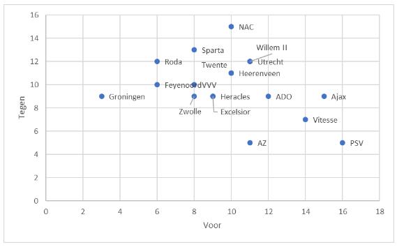 Eredivisie in cijfers speelronde 31 7