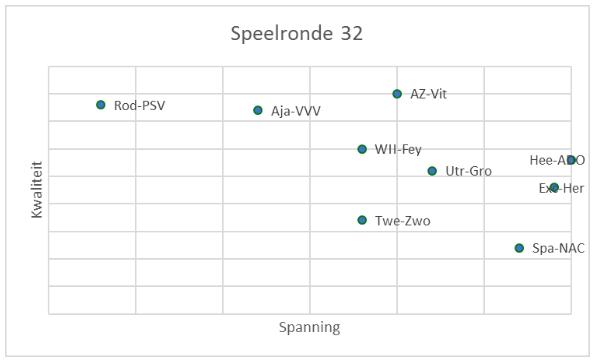 Eredivisie in cijfers speelronde 31 8
