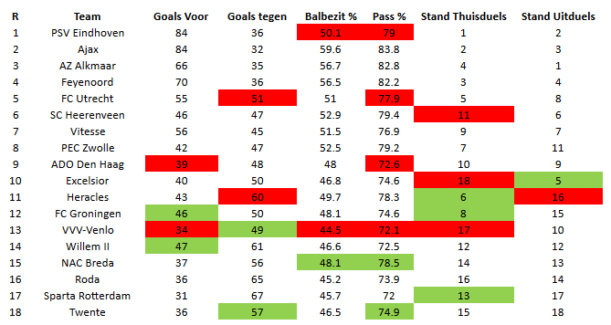 Eredivisie in cijfers speelronde 32 5