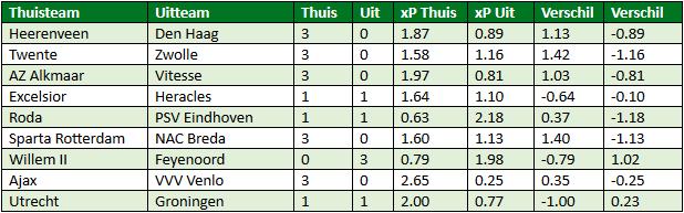 Eredivisie in cijfers speelronde 32 6