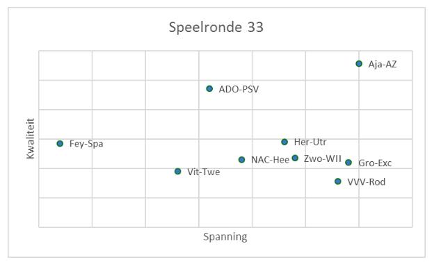Eredivisie in cijfers speelronde 32 7