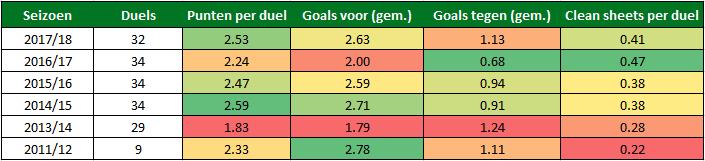 PSV cocu seizoenen statistieken