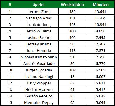 PSV cocu speler statistieken