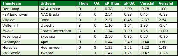 eredivisie in cijfers speelronde 29 6