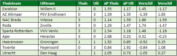 eredivisie in cijfers speelronde 30 7