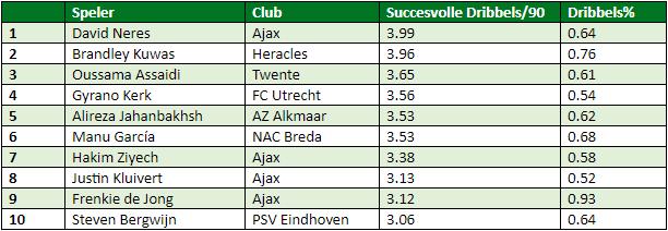 Eredivisie in cijfers speelronde 33 1