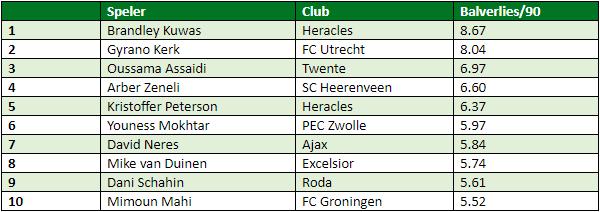 Eredivisie in cijfers speelronde 33 3