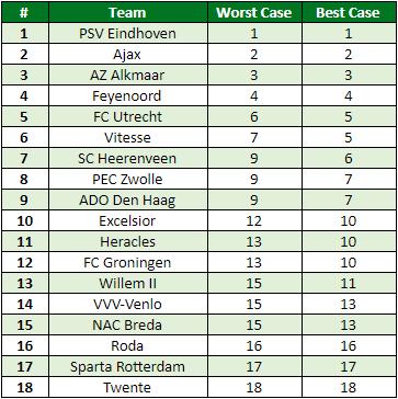 Eredivisie in cijfers speelronde 33 4