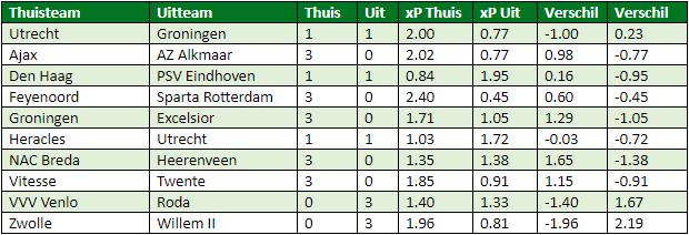 Eredivisie in cijfers speelronde 33 6