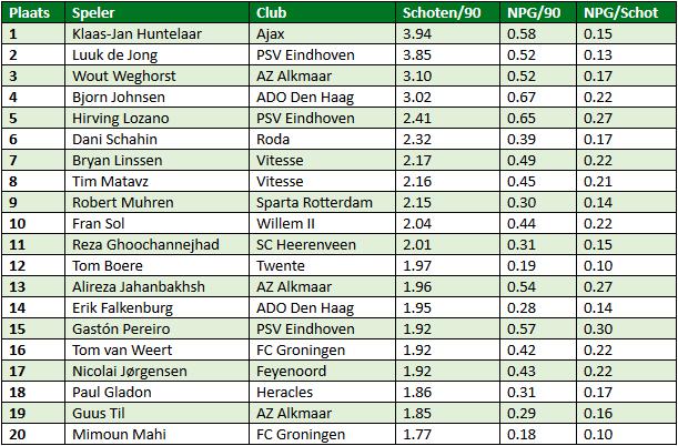 Eredivisie in cijfers speelronde 34 1