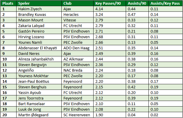 Eredivisie in cijfers speelronde 34 2