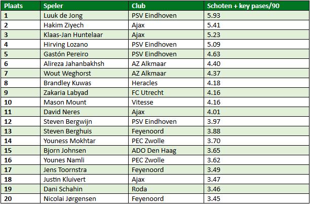 Eredivisie in cijfers speelronde 34 3