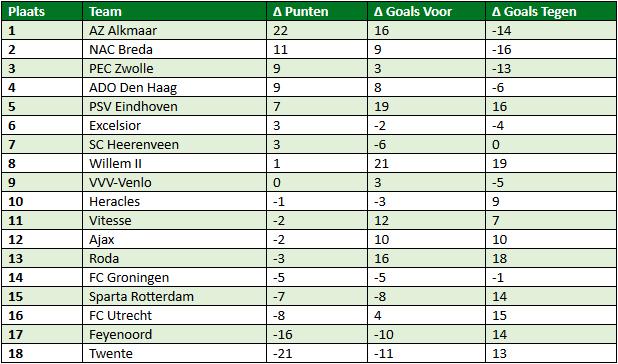 Eredivisie in cijfers speelronde 34 4