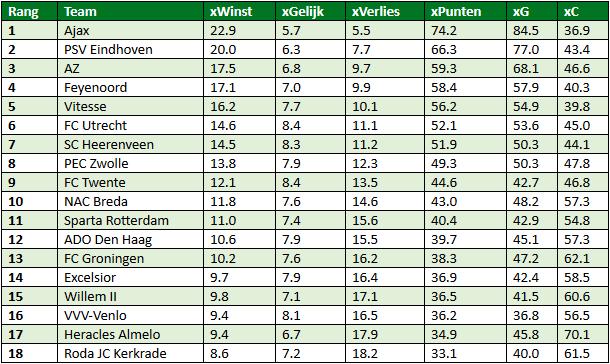 Eredivisie in cijfers speelronde 34 5