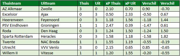 Eredivisie in cijfers speelronde 34 6