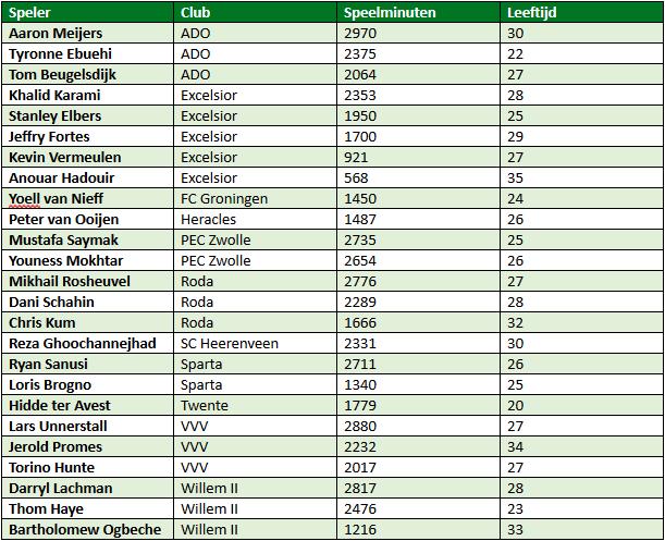 Eredivisie in cijfers speelronde 34 7