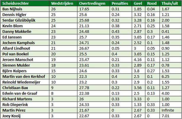 Eredivisie in cijfers speelronde 34 8