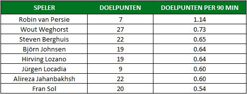Robin van Persie Feyenoord tabel 2