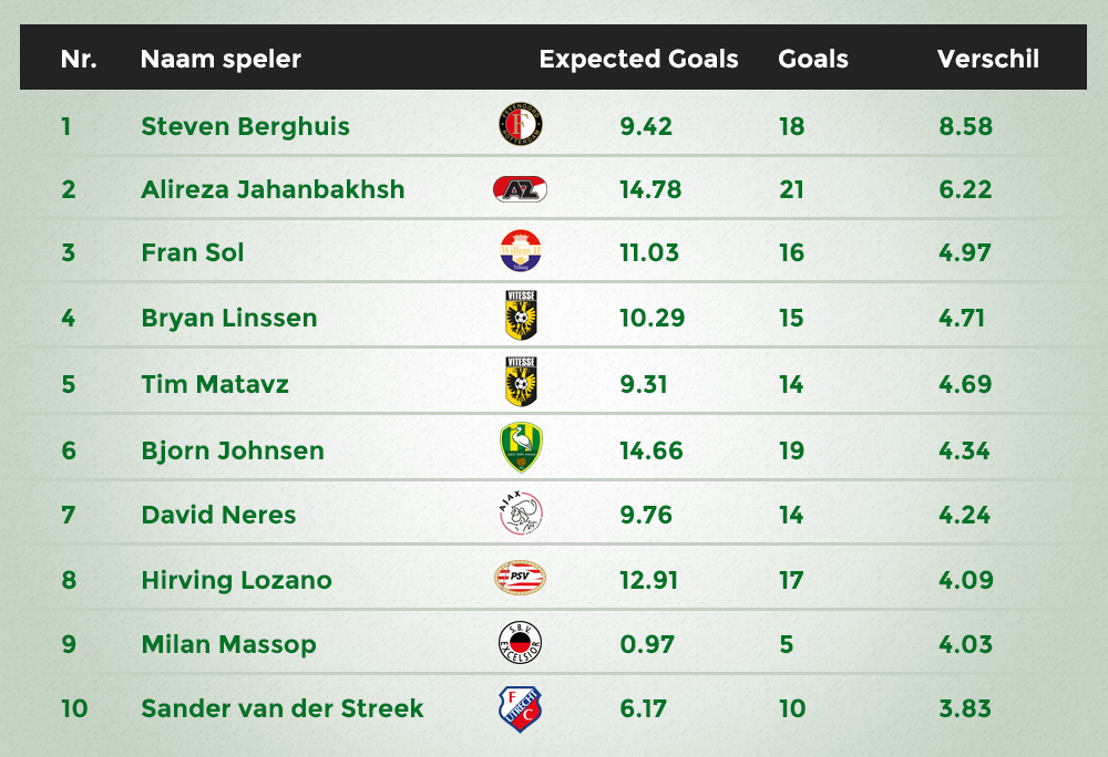 Expected Goals top 10 over performers