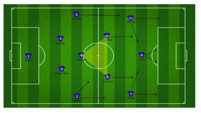 Tactiek brazilie WK 1