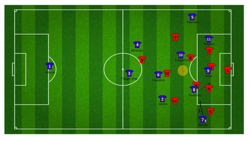 Tactiek brazilie WK 10