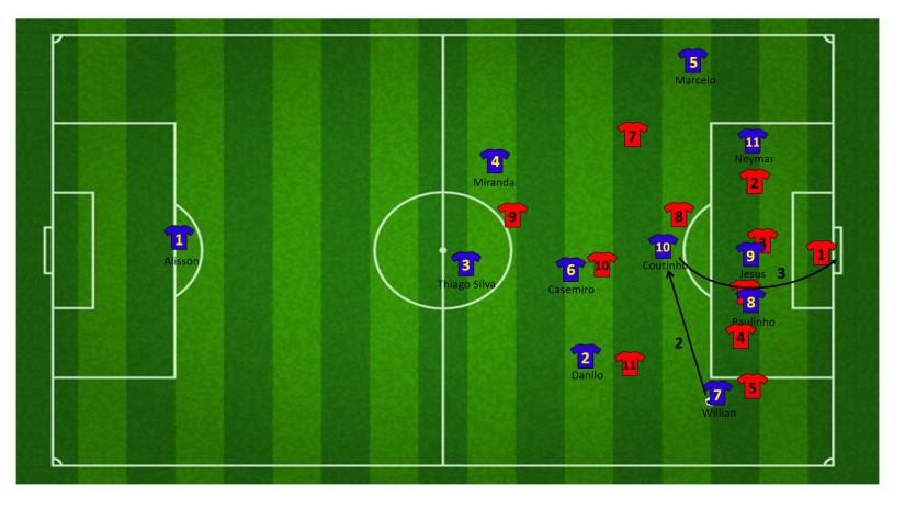Tactiek brazilie WK 11