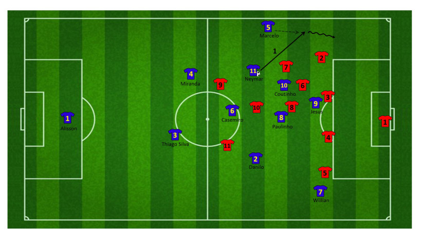 Tactiek brazilie WK 12