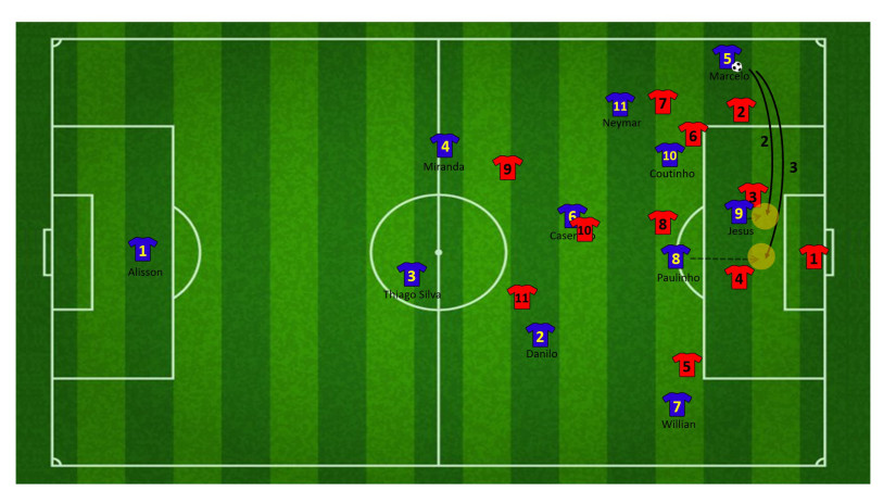 Tactiek brazilie WK 13