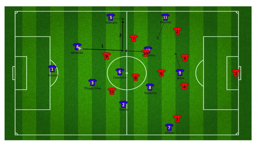 Tactiek brazilie WK 14