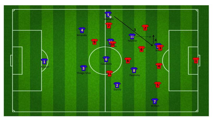 Tactiek brazilie WK 15