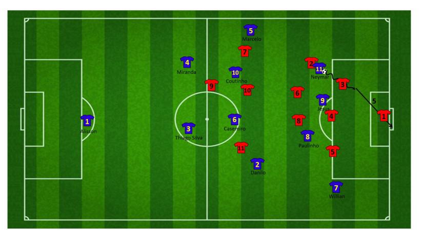 Tactiek brazilie WK 16