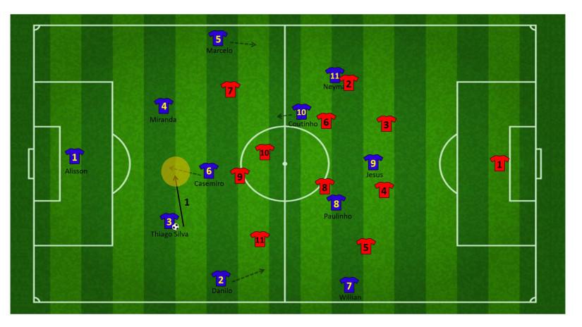 Tactiek brazilie WK 17