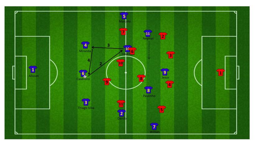 Tactiek brazilie WK 18