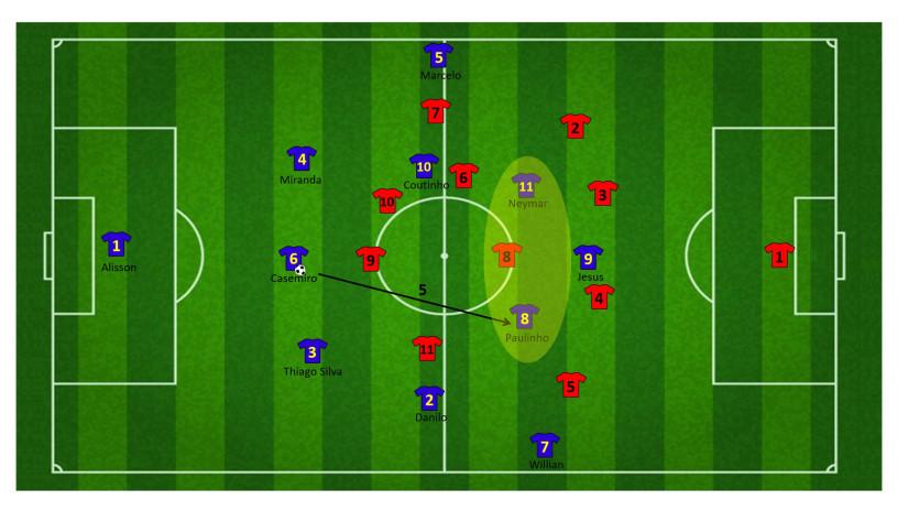 Tactiek brazilie WK 19