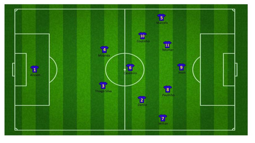 Tactiek brazilie WK 2