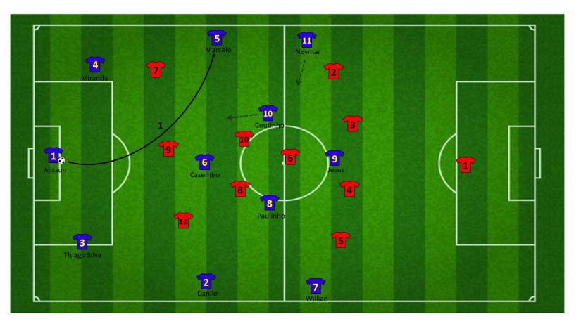 Tactiek brazilie WK 20