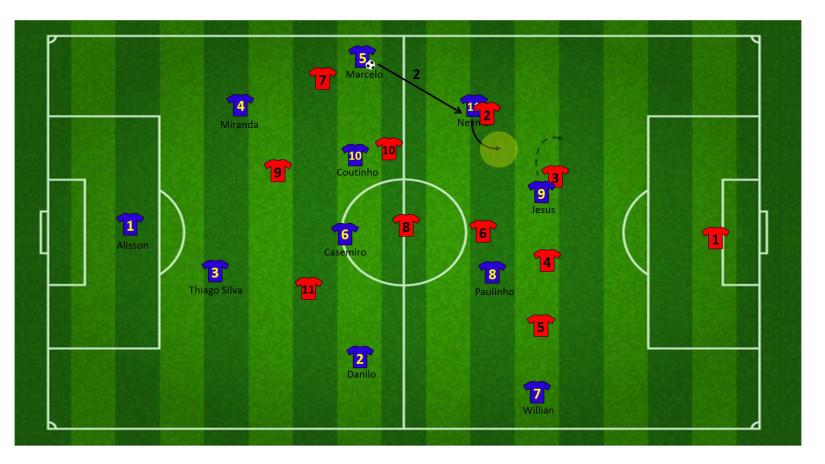 Tactiek brazilie WK 21
