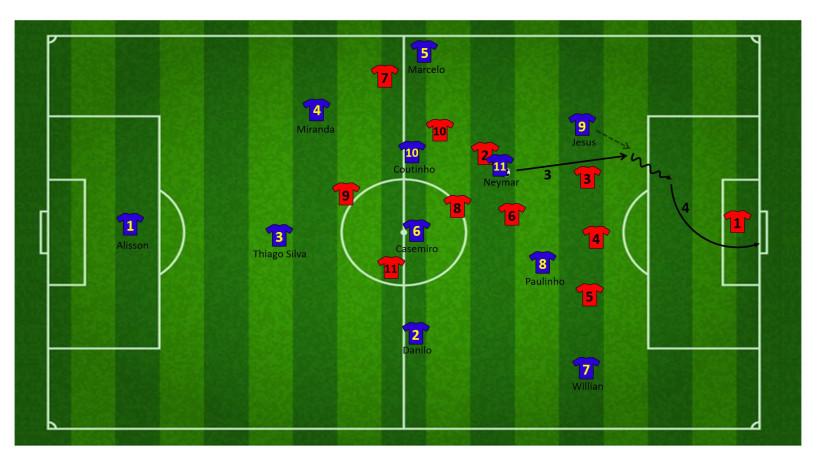 Tactiek brazilie WK 22