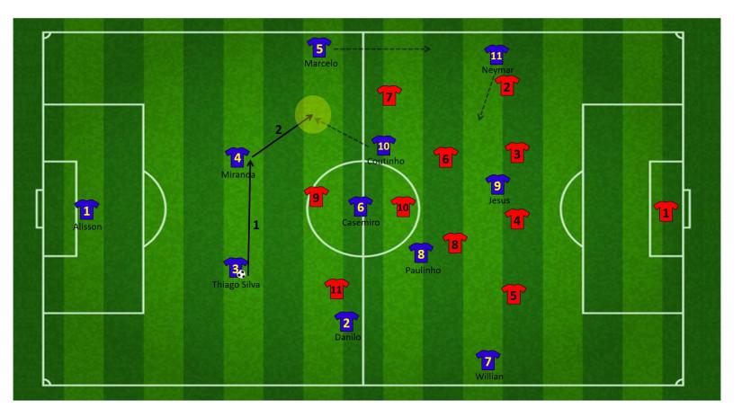 Tactiek brazilie WK 23