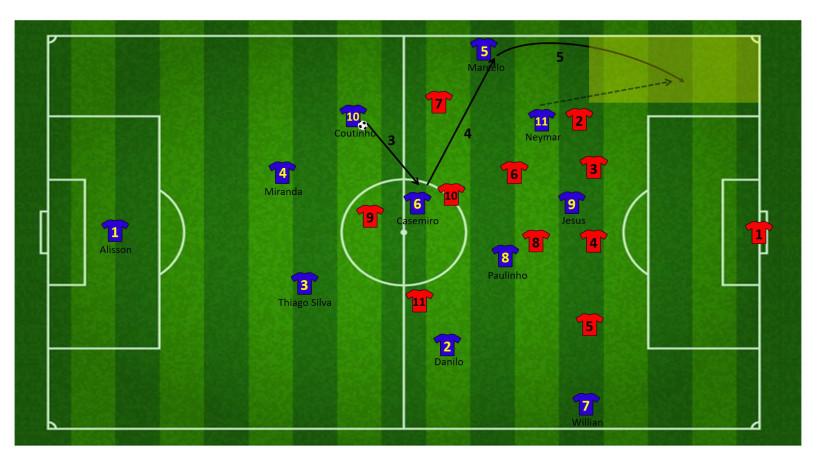 Tactiek brazilie WK 24