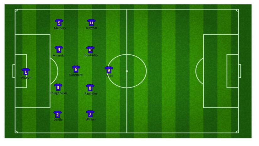 Tactiek brazilie WK 26