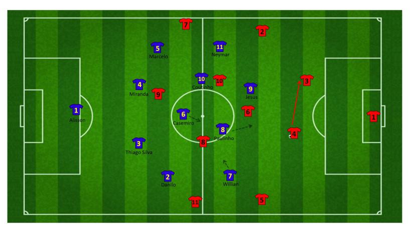 Tactiek brazilie WK 27