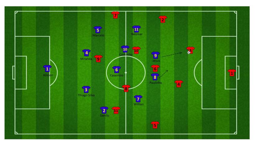 Tactiek brazilie WK 28