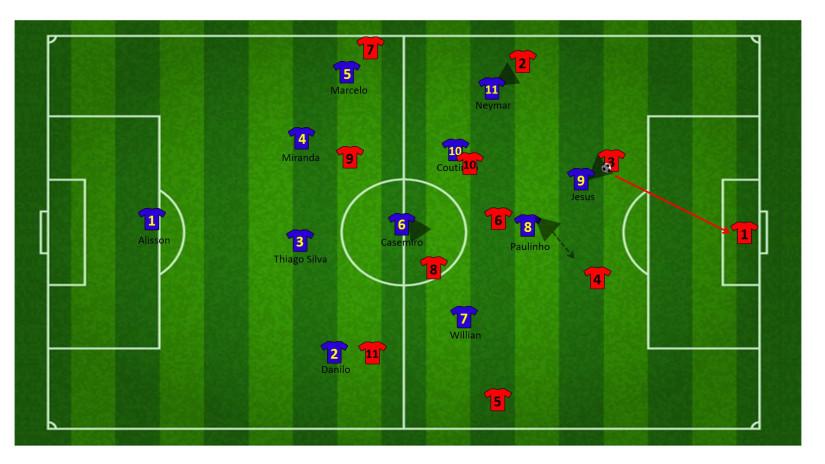 Tactiek brazilie WK 29