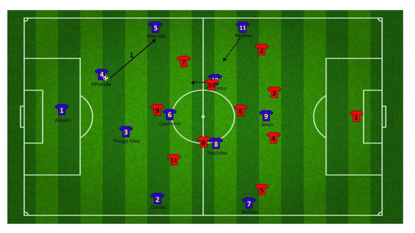 Tactiek brazilie WK 3