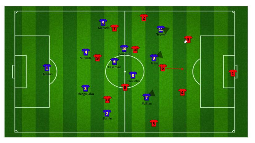 Tactiek brazilie WK 30