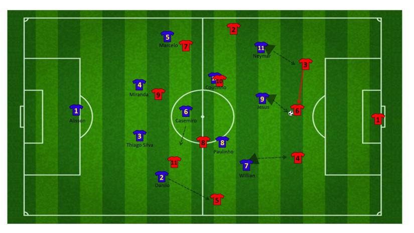 Tactiek brazilie WK 31